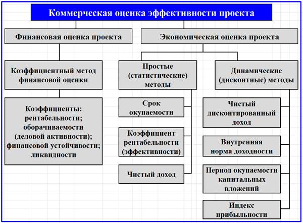 a projekt befektetési értékelése valós opciók alapján