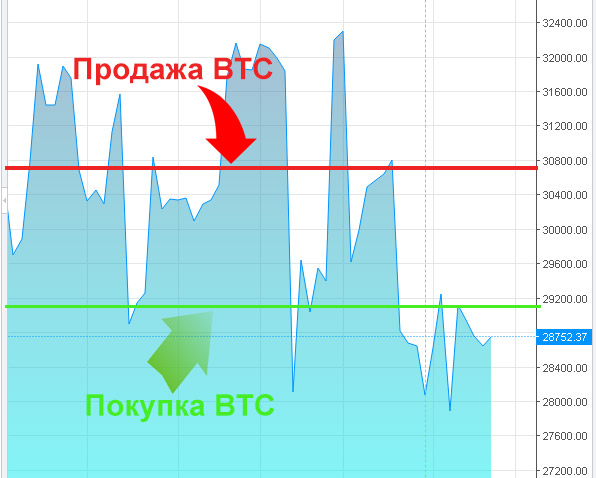 hogyan lehet bitcoinral dolgozni és keresni