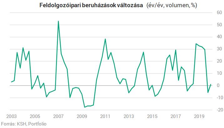 Nagyot zuhantak a magyar beruházások a koronavírus-válságban - namitgondolsz.hu