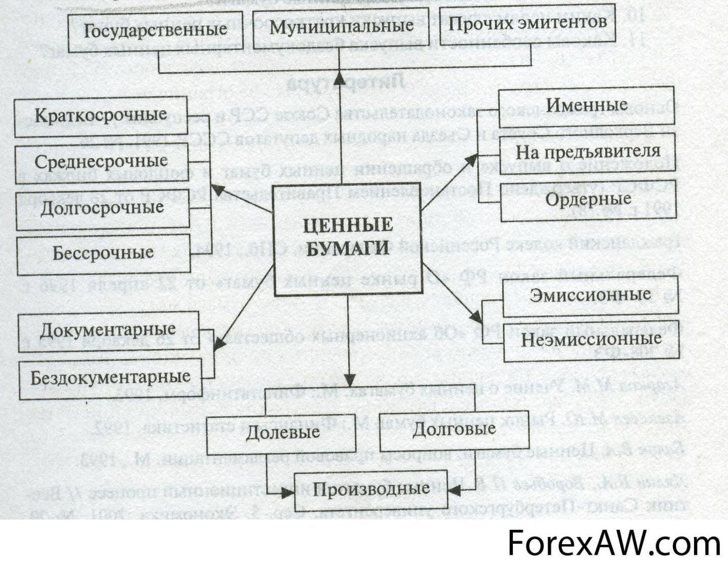 portfólióbefektetés a pénzügyi piacokon
