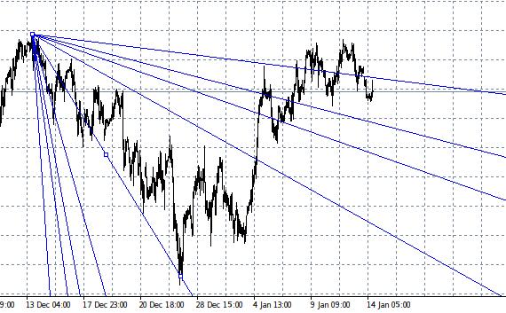 trendvonalak és fibonacci