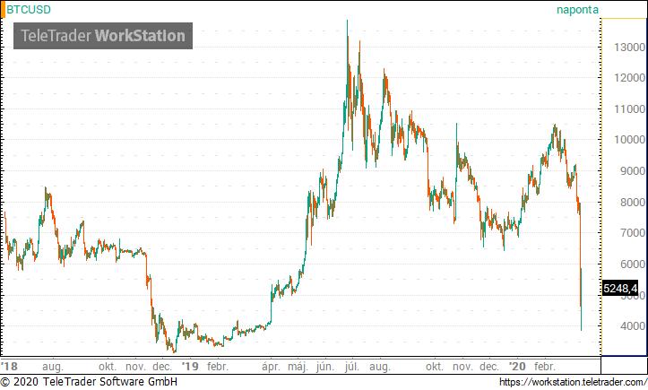 bitcoin dollárban érdemes