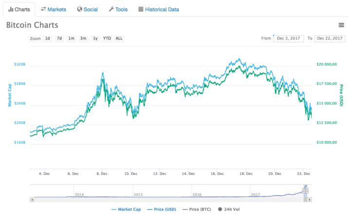 bitcoin árfolyam decemberre hogyan lehet megtanulni kereskedni a bináris opciókkal