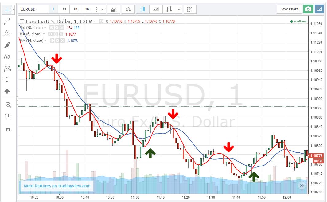 cme bitcoin kereskedési nézet
