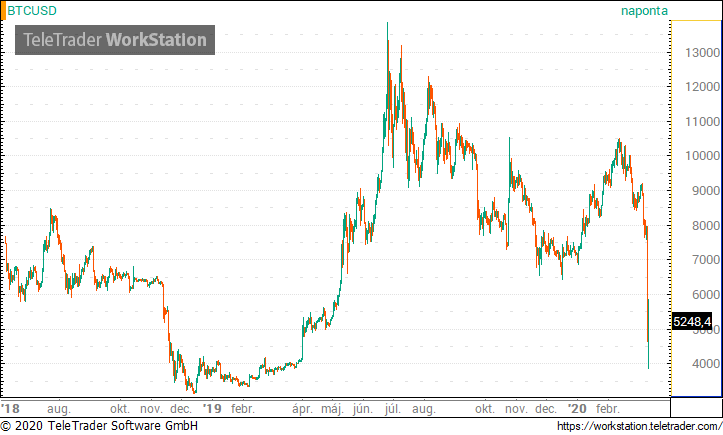 bitcoin árfolyam dollárhoz