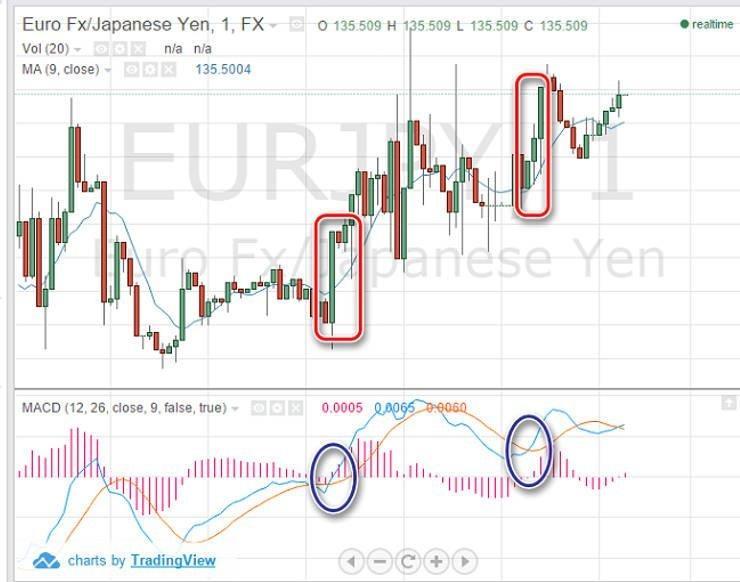 tippek a bináris opciók kereskedésére hol lehet kereskedési jeleket szerezni