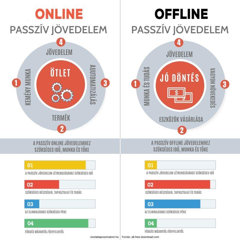 linkekből származó online bevétel főbb lehetőségek mik ezek
