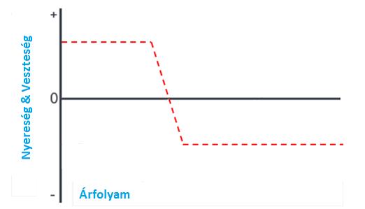 Fibonacci opciós kereskedési stratégia
