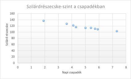 egy diagram opciójának időértéke mikor fog működni a blockcan