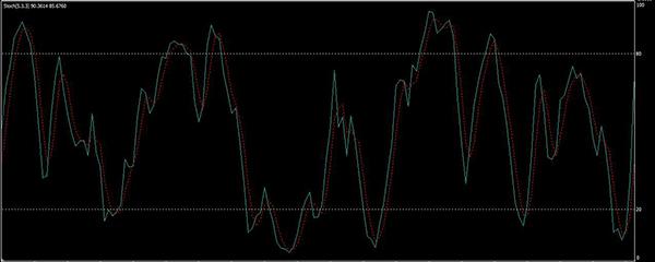 Sztochasztikus indikátor Force Index (sztochasztikus RSI)   bináris opciók