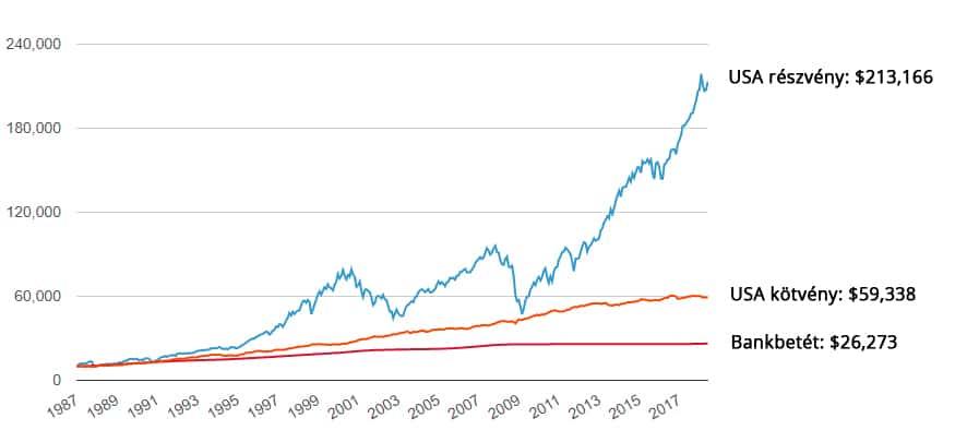 ahol jobb befektetni 2020-ban a bináris opciós pontok bejegyzésének mutatója