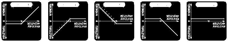 Az opciók értékének meghatározásának logikája rs a bináris opciókról