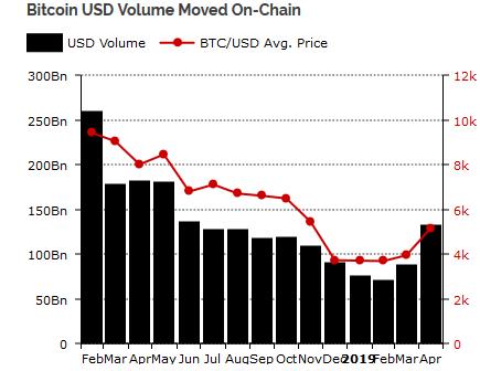 növekvő bitcoinok