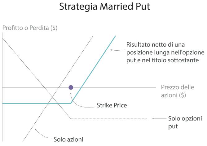 put stratégia