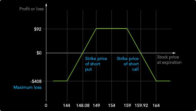 opciók bináris új stratégia opciós prémium és opciós kötési ár