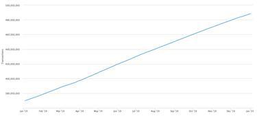 mennyit kell bányászni 1 bitcoin 2020