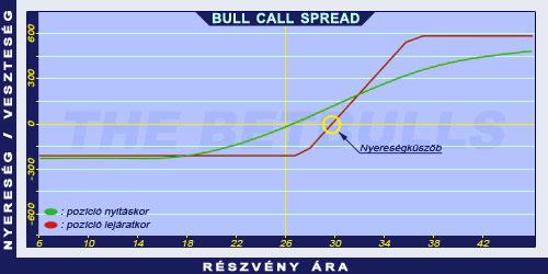 opciós kereskedési spreadek jövedelem a hálózat segítségével