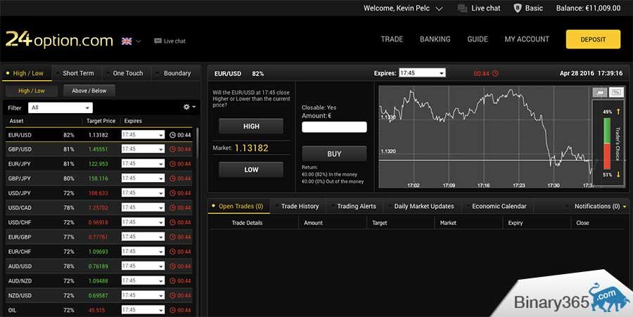 kereskedési jelek bináris opciókhoz q opton pénzt weboldal készítéséhez