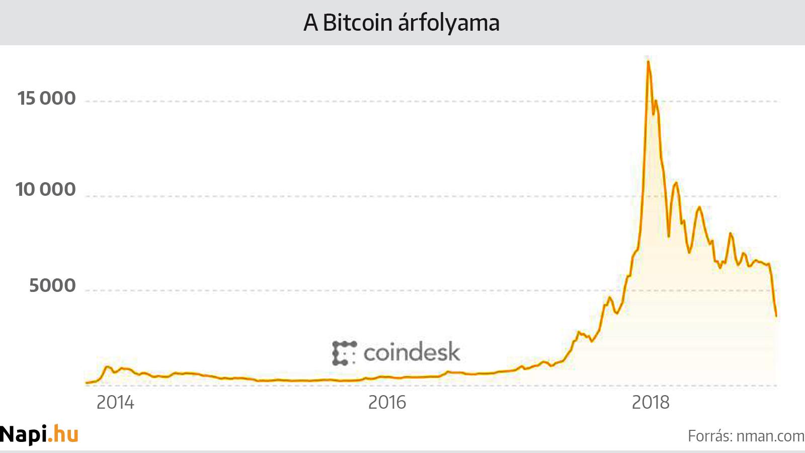 bitcoin árfolyam decemberre az opció mögöttes eszköze