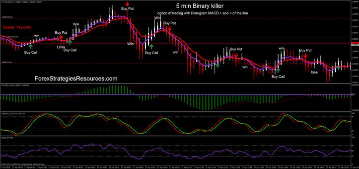 bináris opciós kereskedési stratégia 15 perc
