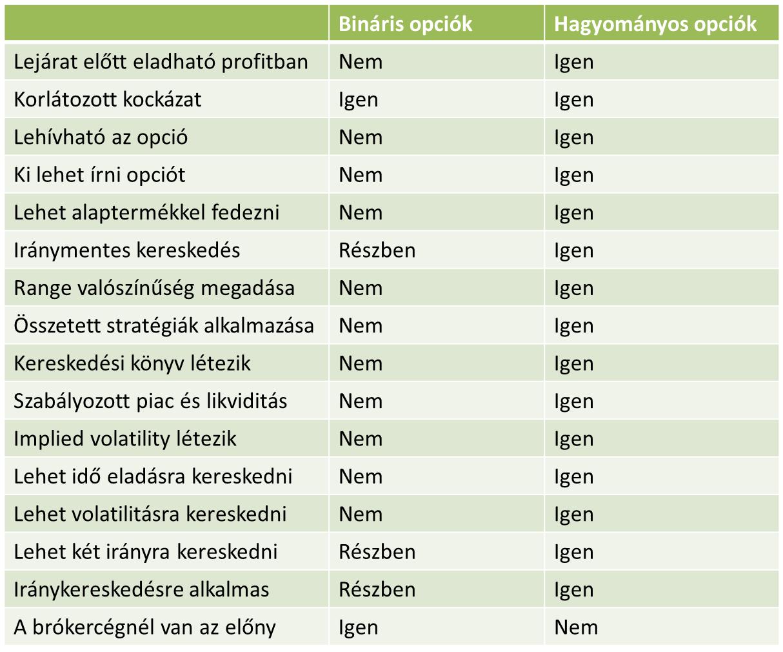 bináris opciós sémák az opció szó fordítása