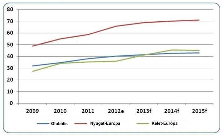 internetes bevételek globális