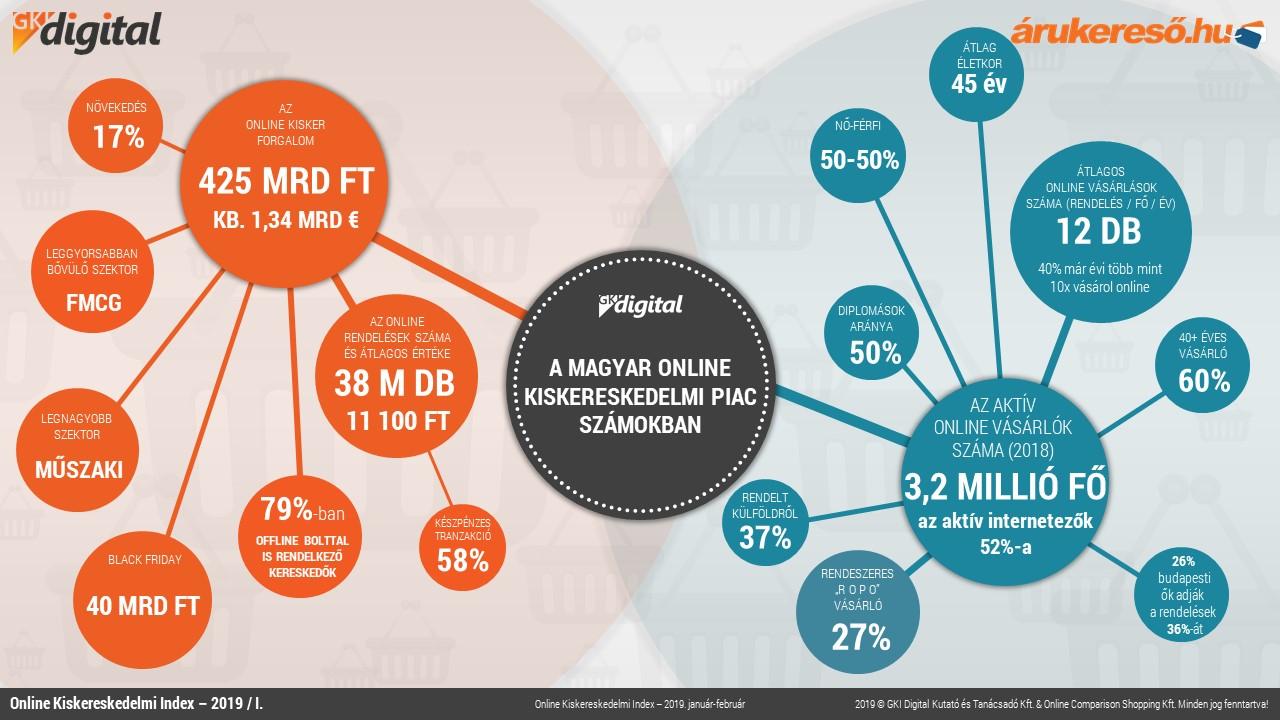 internetes kereskedelmi trendek