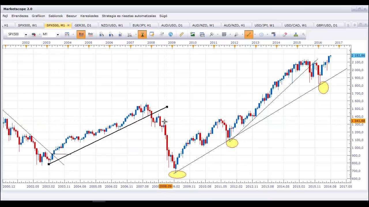 kereskedés trendvonalakon heti bináris opciós kereskedési terv