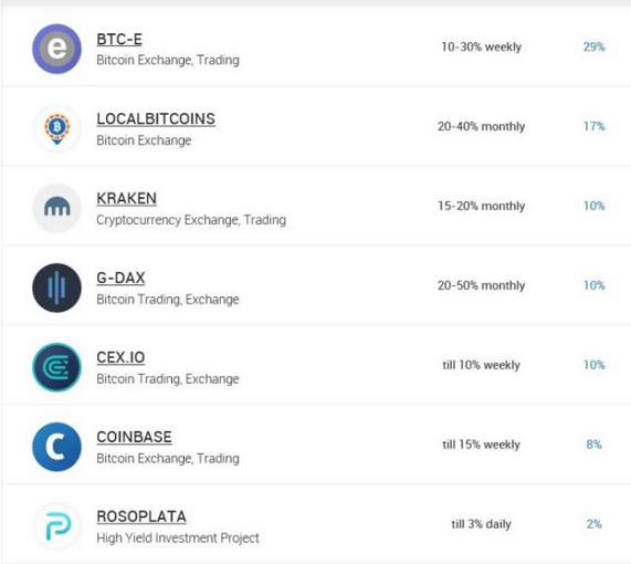 localbitcoins séma száz módon lehet pénzt keresni az interneten